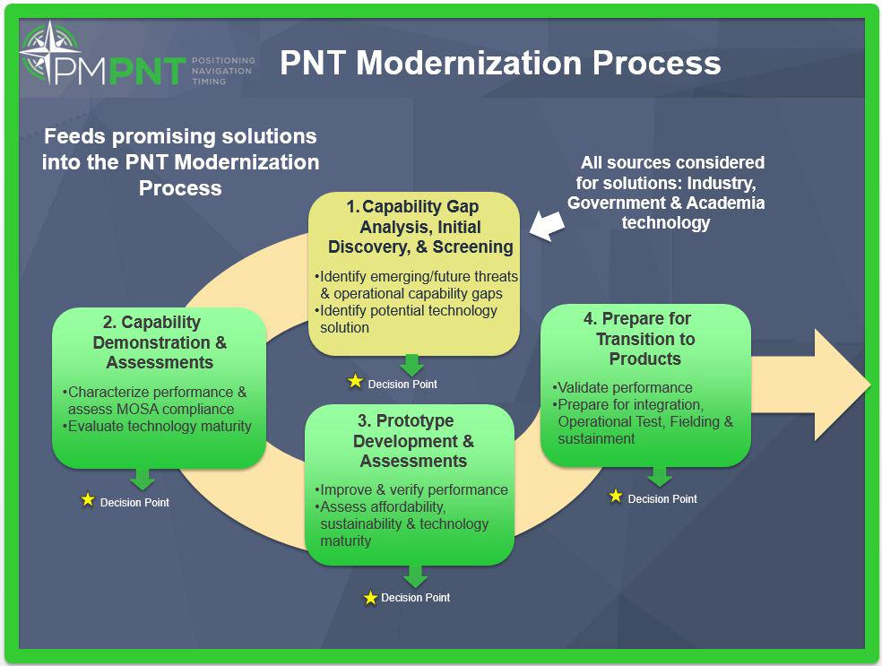Moderziation Info Graphic